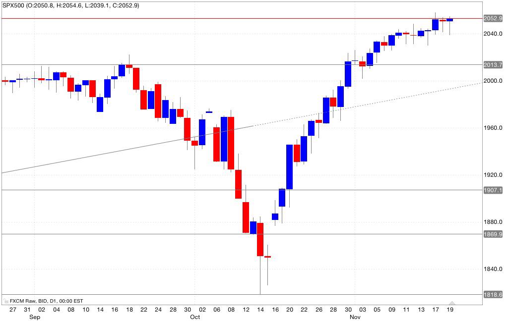 Analisi tecnica segnali trading s&p500 20/11/2014