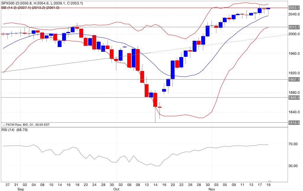 Analisi tecnica segnali trading s&p500 indicatori 20/11/2014