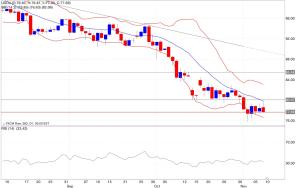 Analisi tecnica segnali trading petrolio 10/11/2014 indicatori