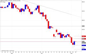 Analisi pivot point petrolio 06/11/2014