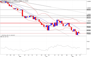 Analisi tecnica segnali trading eur/usd indicatori 11/11/2014