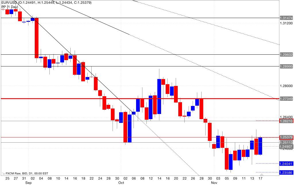 Analisi pivot point eur/usd 18/11/2014