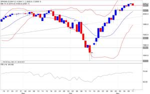 Analisi tecnica segnali trading s&p500 indicatori 12/11/2014
