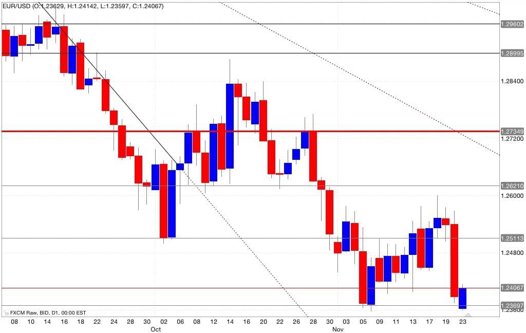 Analisi tecnica segnali trading 24/11/2014