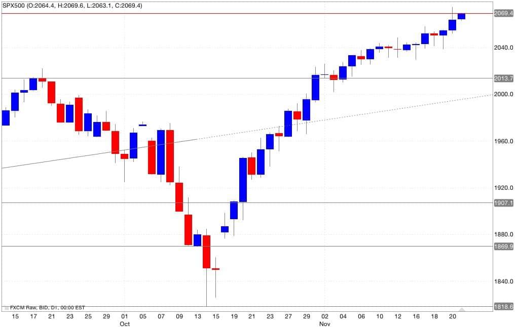 Analisi tecnica s&p500 segnali trading 24/11/2014