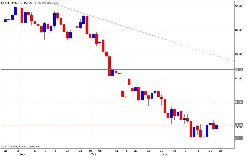 Analisi tecnica segnali di trading petrolio 25/11/2014