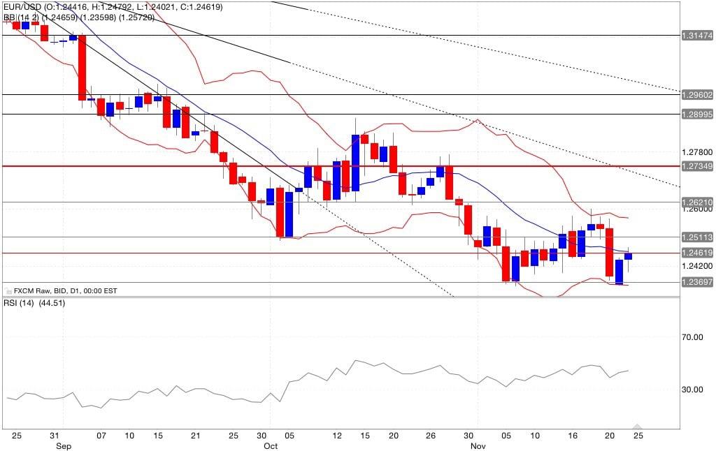 Analisi tecnica segnali di trading eur/usd indicatori 25/11/2014