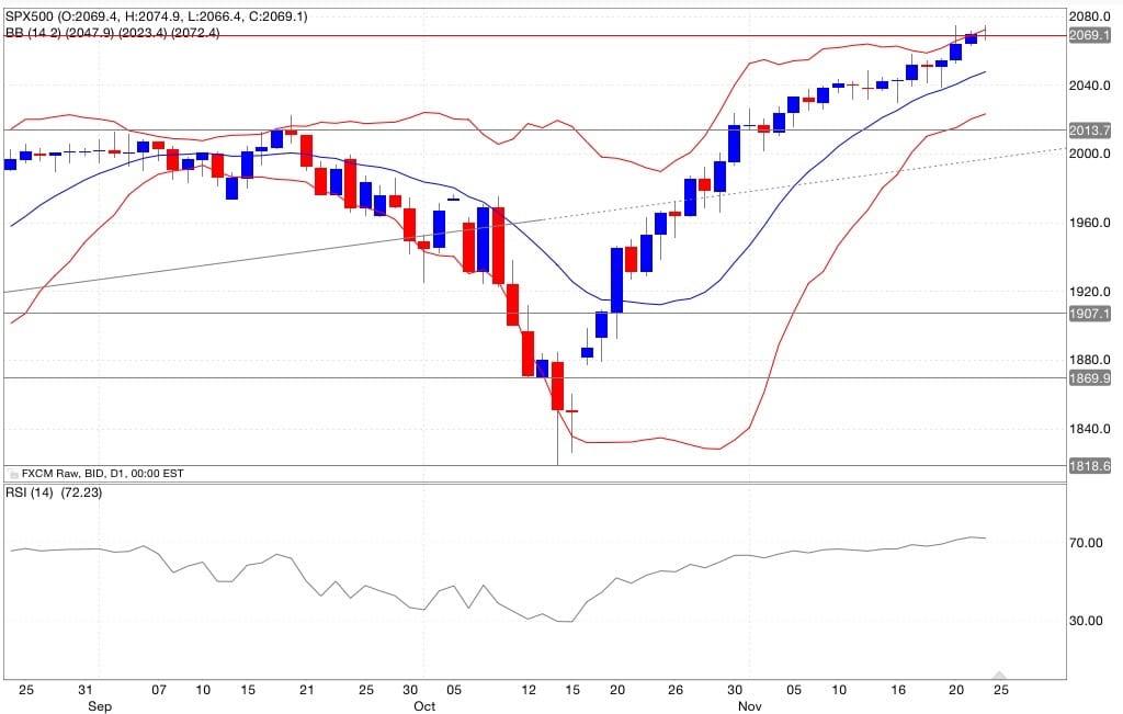 Analisi tecnica segnali di trading s&p500 indicatori 25/11/2014