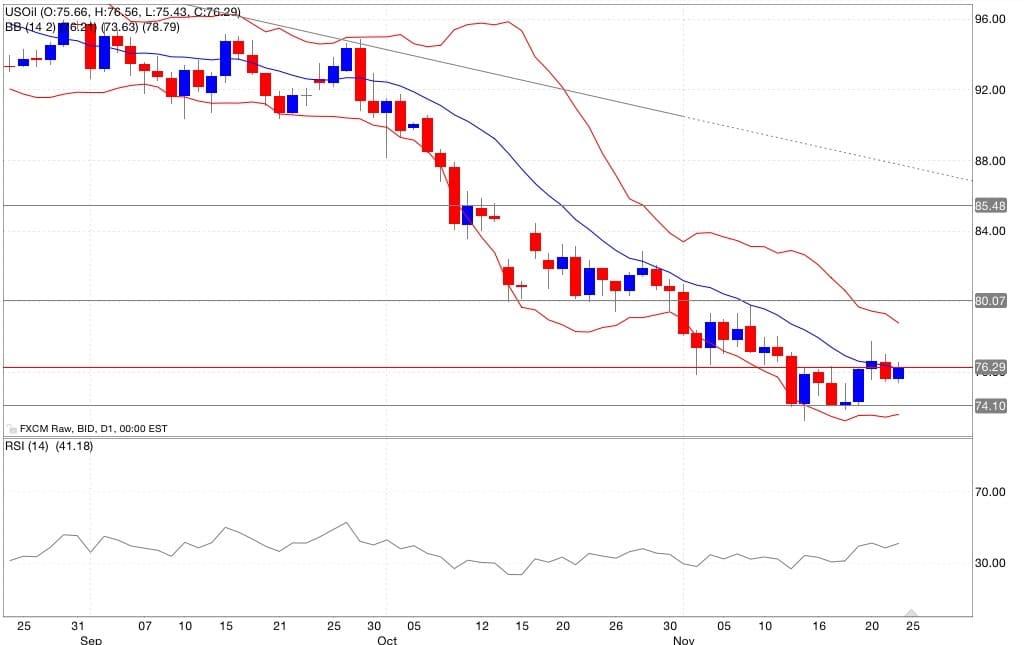 Analisi tecnica segnali di trading petrolio indicatori 25/11/2014