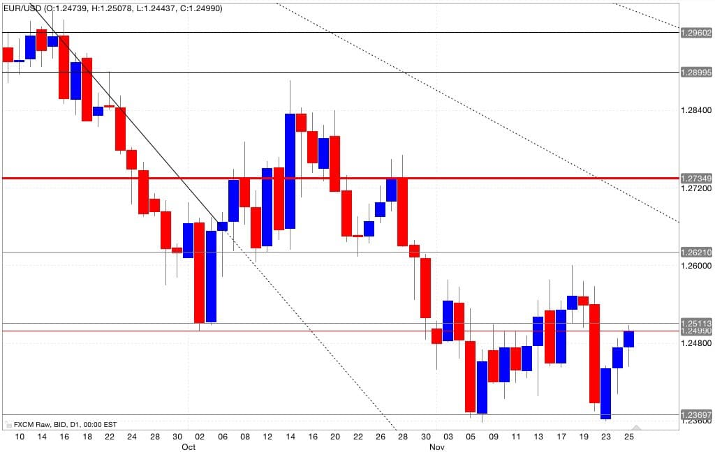 Analisi tecnica segnali trading eur/usd 26/11/2014