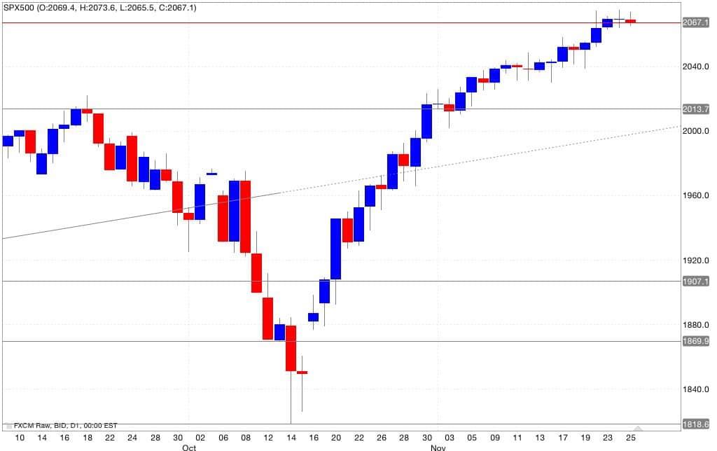 Analisi tecnica segnali trading s&p500 26/11/2014