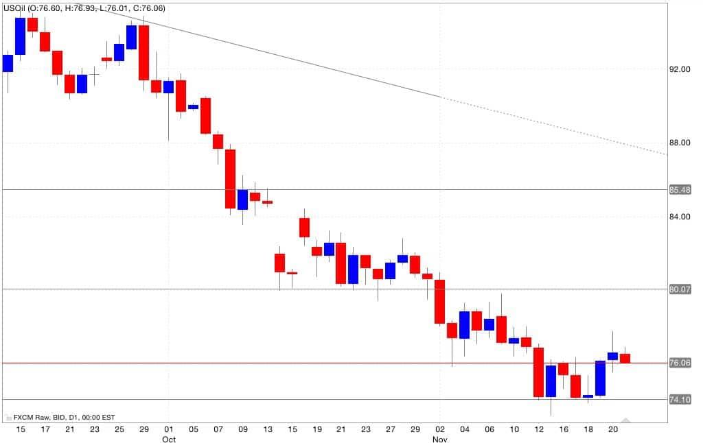 Analisi tecnica petrolio segnali trading 24/11/2014