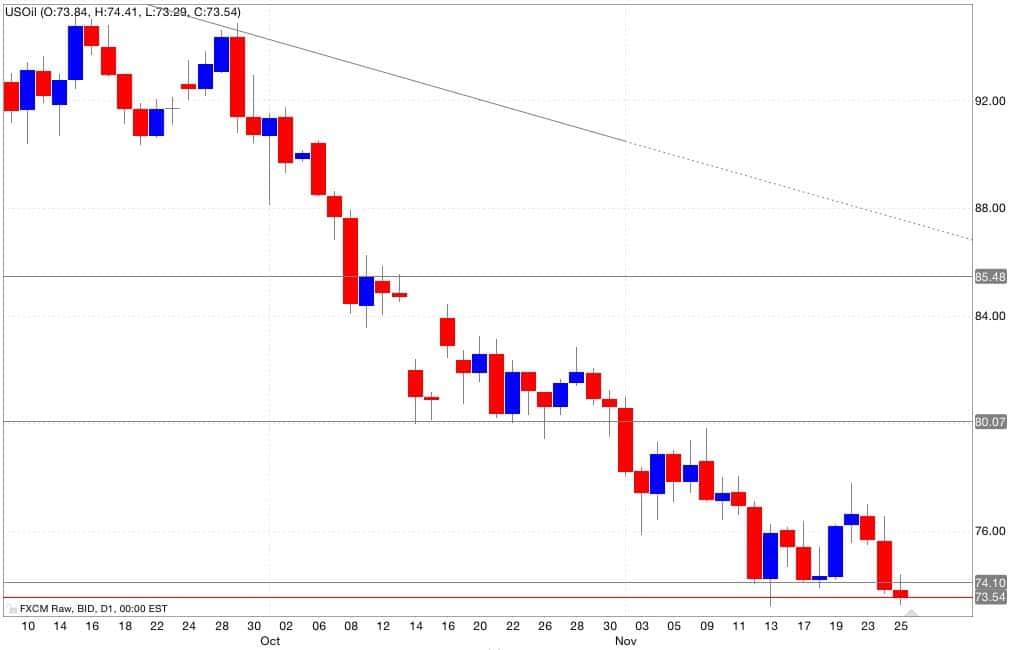 Analisi tecnica segnali trading petrolio 26/11/2014