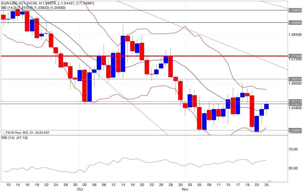 Analisi tecnica segnali trading eur/usd indicatori 26/11/2014