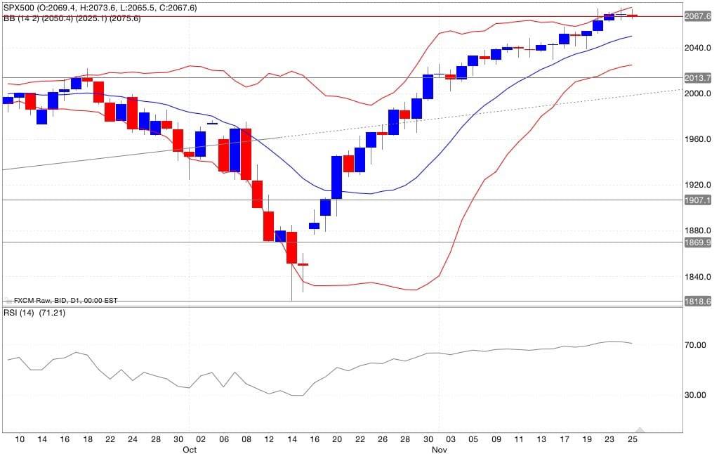 Analisi tecnica segnali trading s&p500 indicatori 26/11/2014