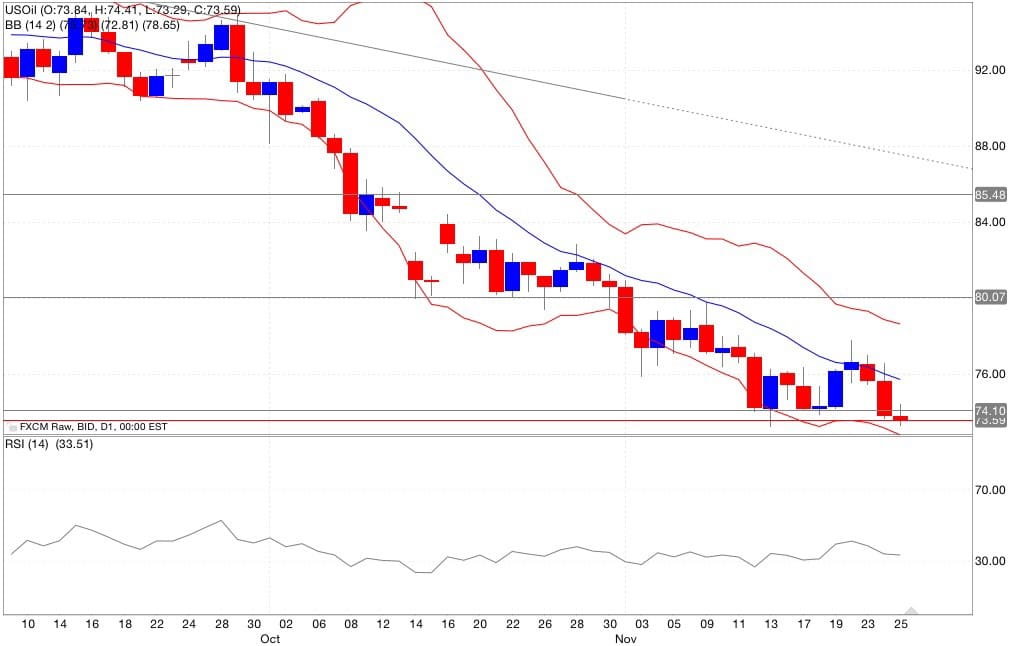 Analisi tecnica segnali trading petrolio indicatori 26/11/2014