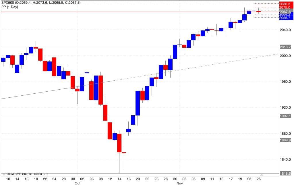 Analisi pivot point S&P500 26/11/2014
