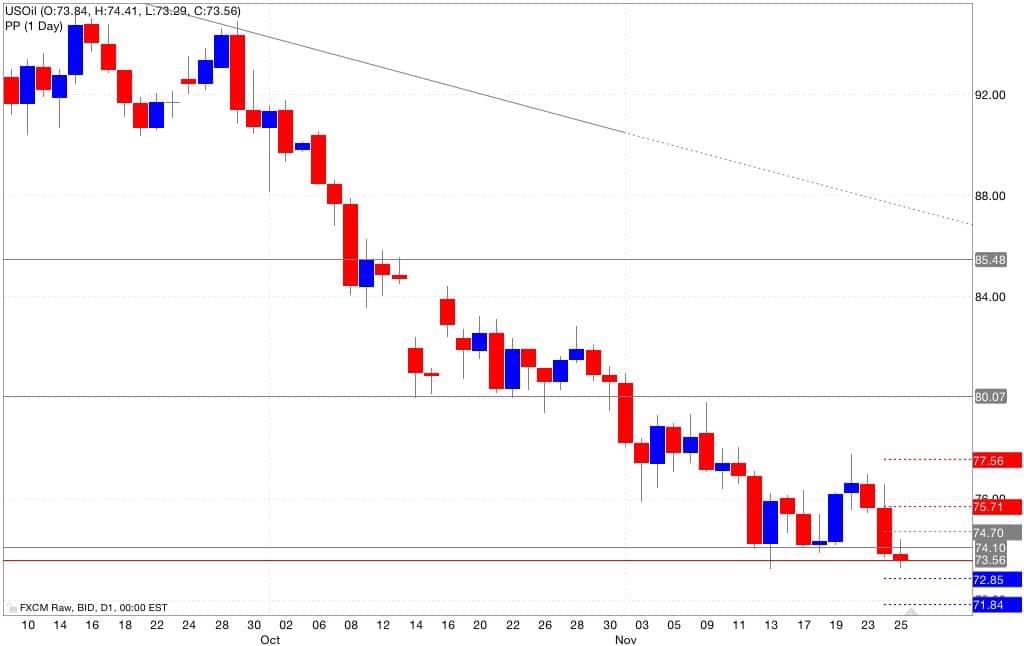 Analisi pivot point petrolio 26/11/2014