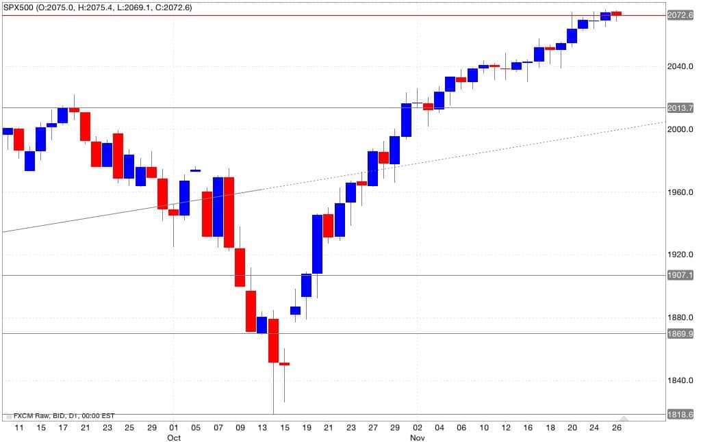 Analisi tecnica segnali trading s&p500 27/11/2014