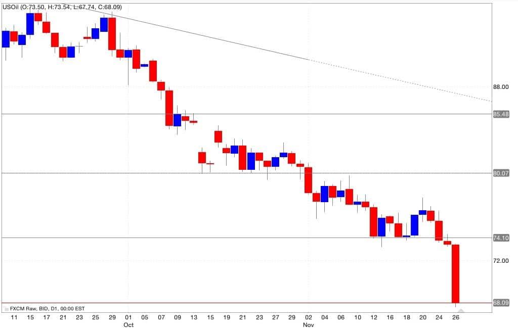 Analisi tecnica segnali trading petrolio 27/11/2014