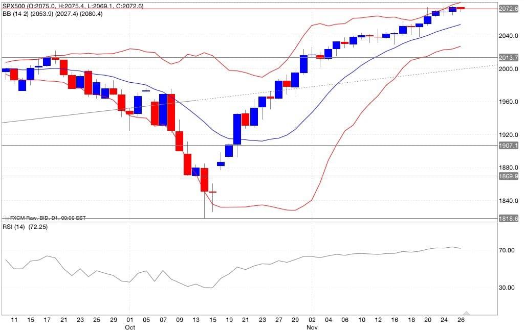 Analisi tecnica segnali trading s&p500 indicatori 27/11/2014