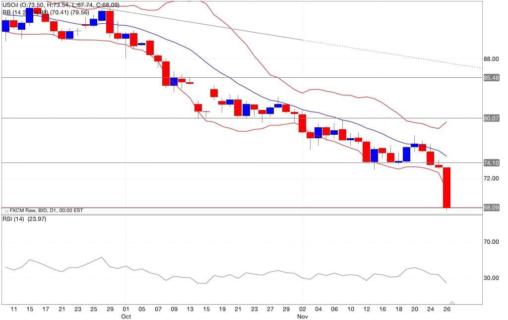 Analisi tecnica segnali trading petrolio indicatori 27/11/2014