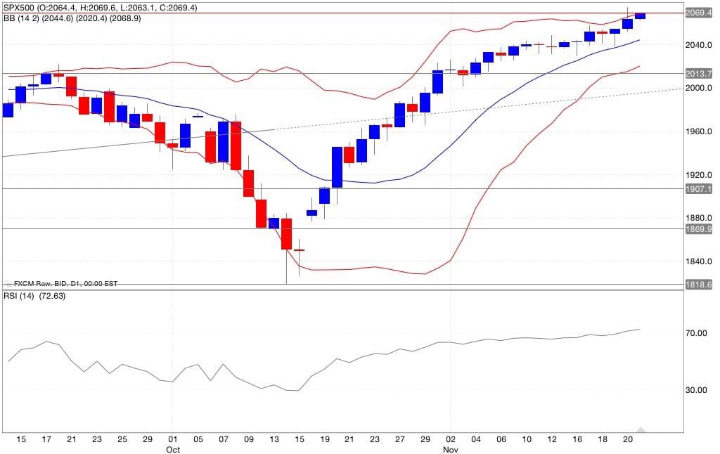 Analisi tecnica s&p500 segnali trading indicatori 24/11/2014