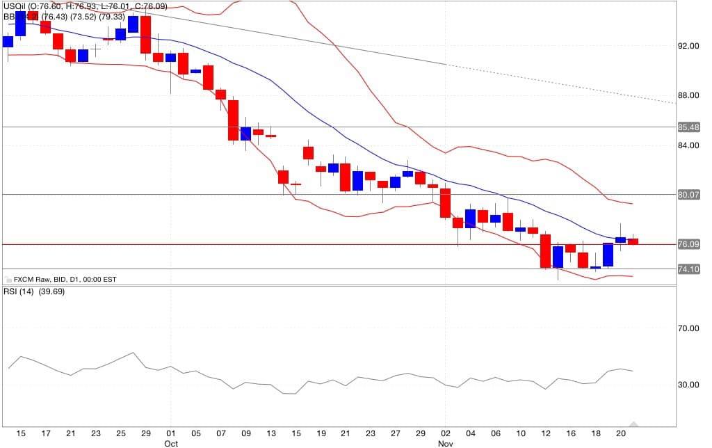 Analisi tecnica petrolio segnali trading indicatori 24/11/2014