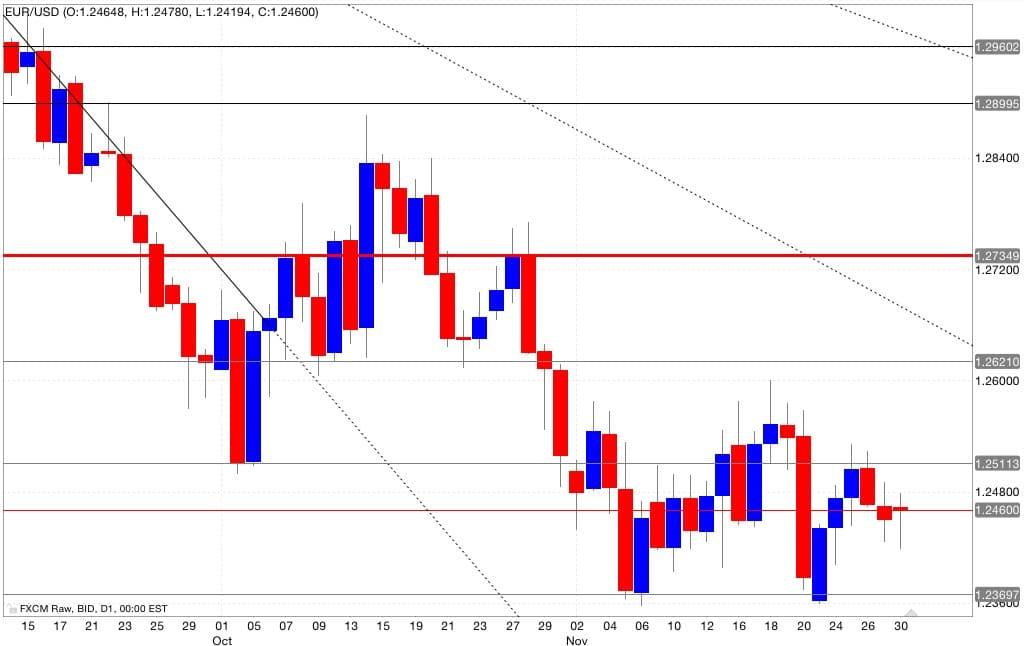 analisi tecnica segnali trading eur/usd 01/12/2014