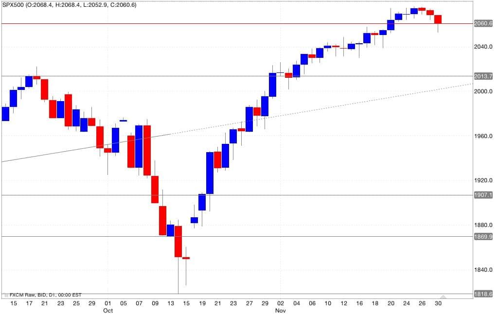 analisi tecnica segnali trading s&p500 01/12/2014