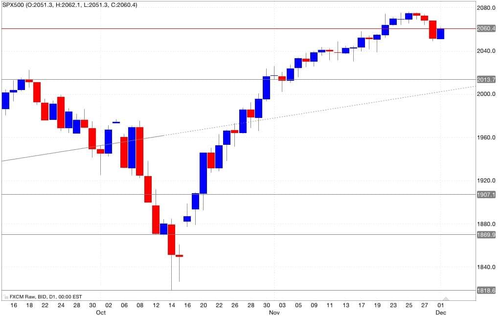 s&p500 analisi tecnica segnali trading 02/12/2014