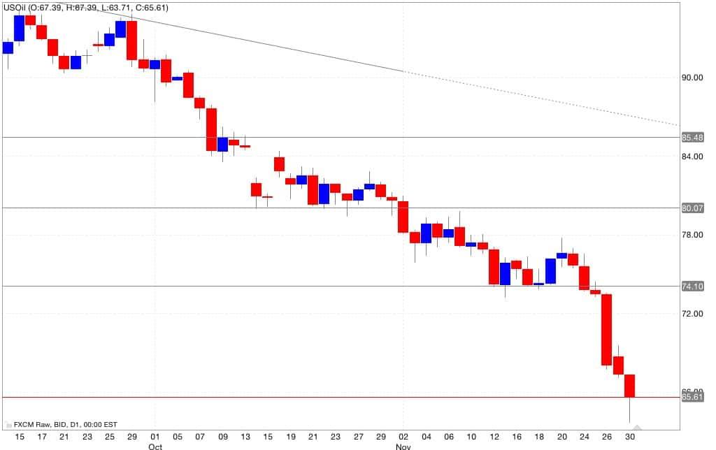 analisi tecnica segnali trading petrolio 01/12/2014