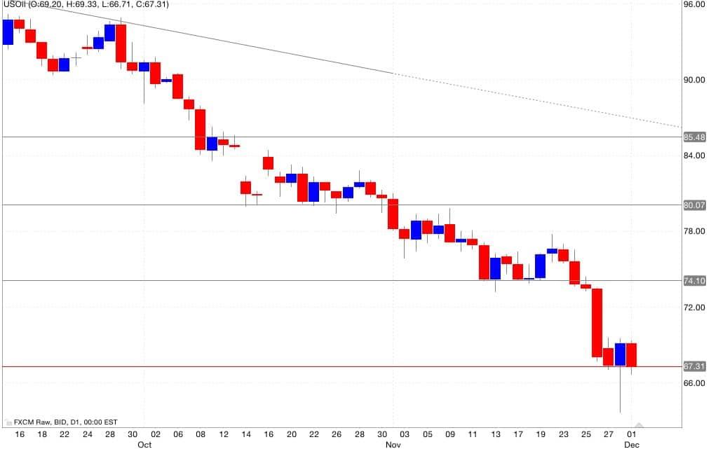 petrolio analisi tecnica segnali trading 02/12/2014