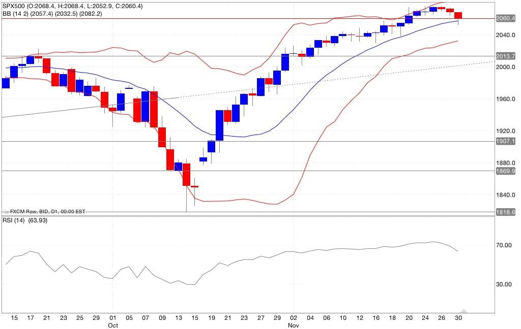 analisi tecnica segnali trading s&p500 indicatori 01/12/2014