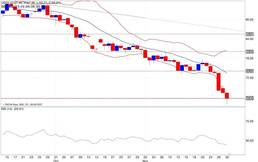 analisi tecnica segnali trading petrolio indicatori 01/12/2014