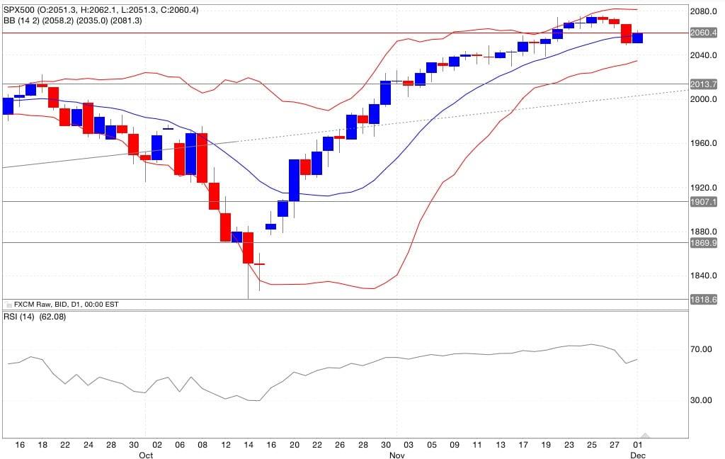 s&p500 analisi tecnica segnali trading indicatori 02/12/2014