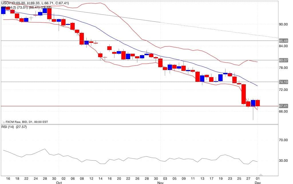petrolio analisi tecnica segnali trading indicatori 02/12/2014