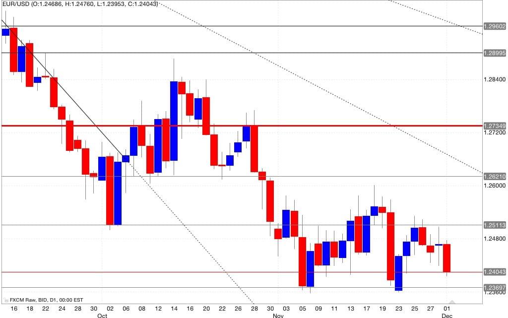 eur/usd analisi tecnica segnali trading 02/12/2014