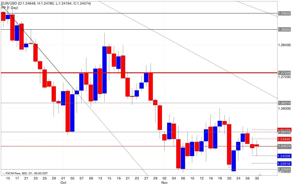 analisi pivot point eur/usd 01/12/2014
