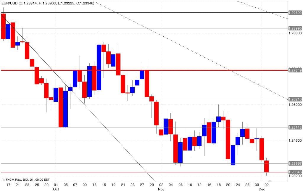 eur/usd analisi tecnica segnali di trading 03/12/2014