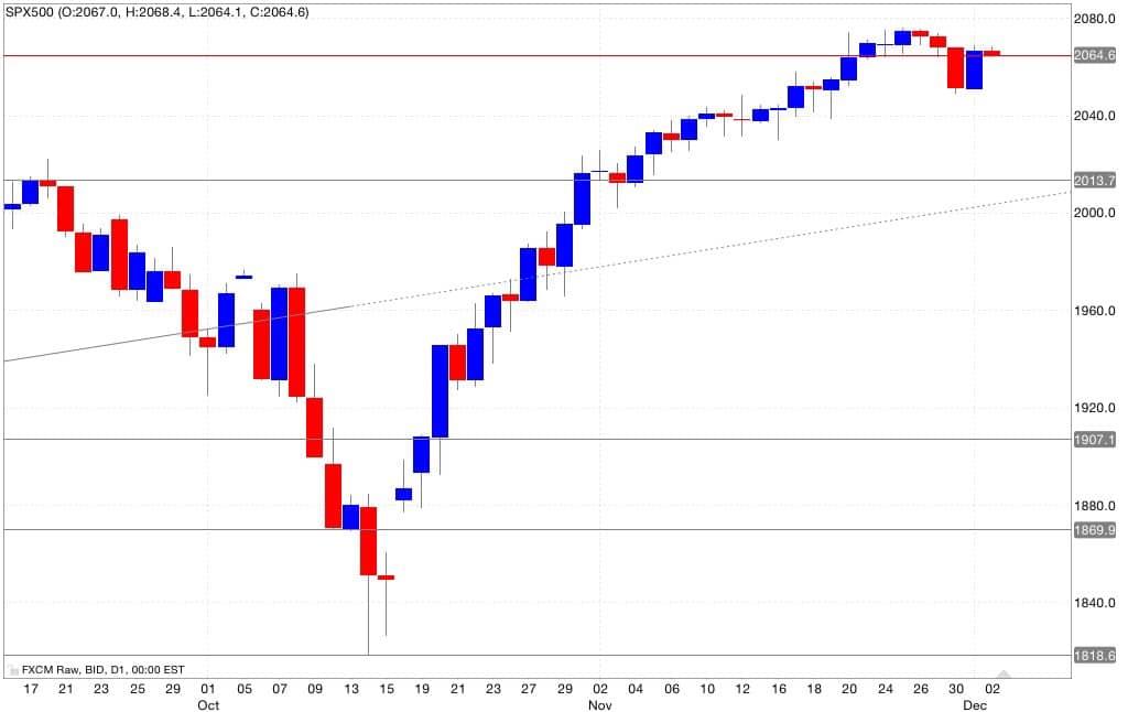 s&p500 analisi tecnica segnali di trading 03/12/2014