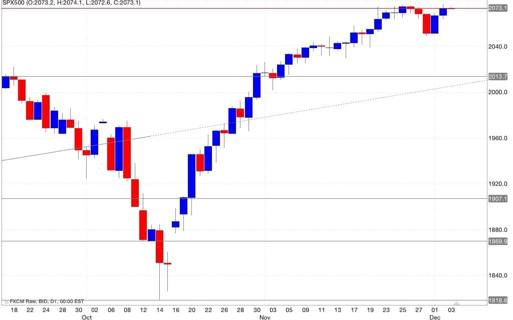 s&p500 Analisi tecnica segnali trading 04/12/2014