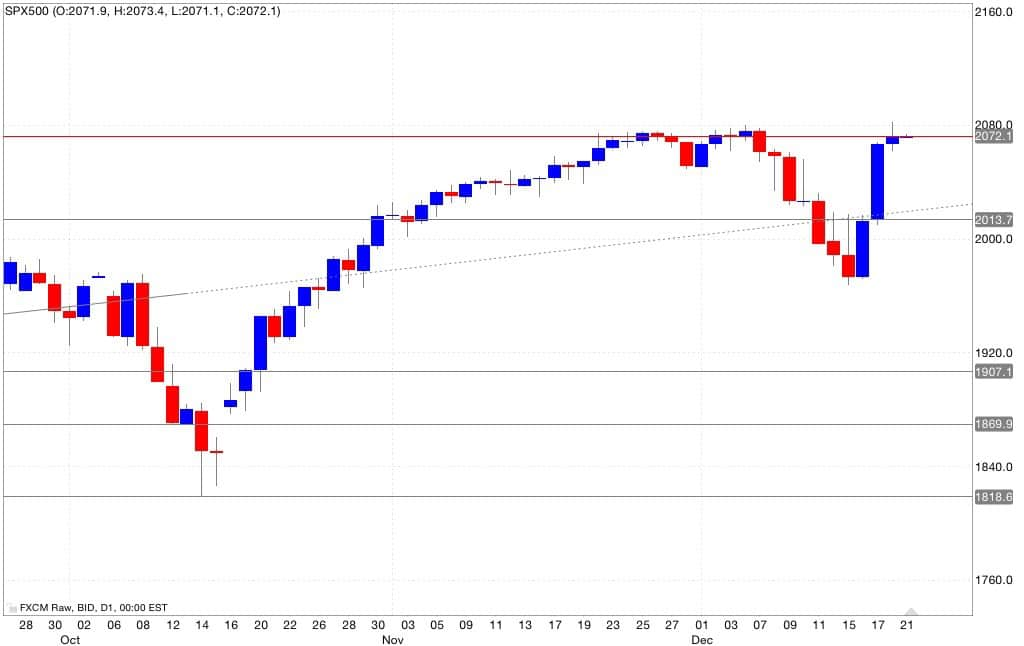 S&p500 analisi tecnica segnali di trading 22/12/2014