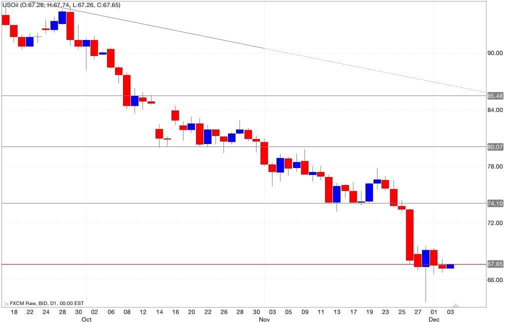 Petrolio Analisi tecnica segnali trading 04/12/2014