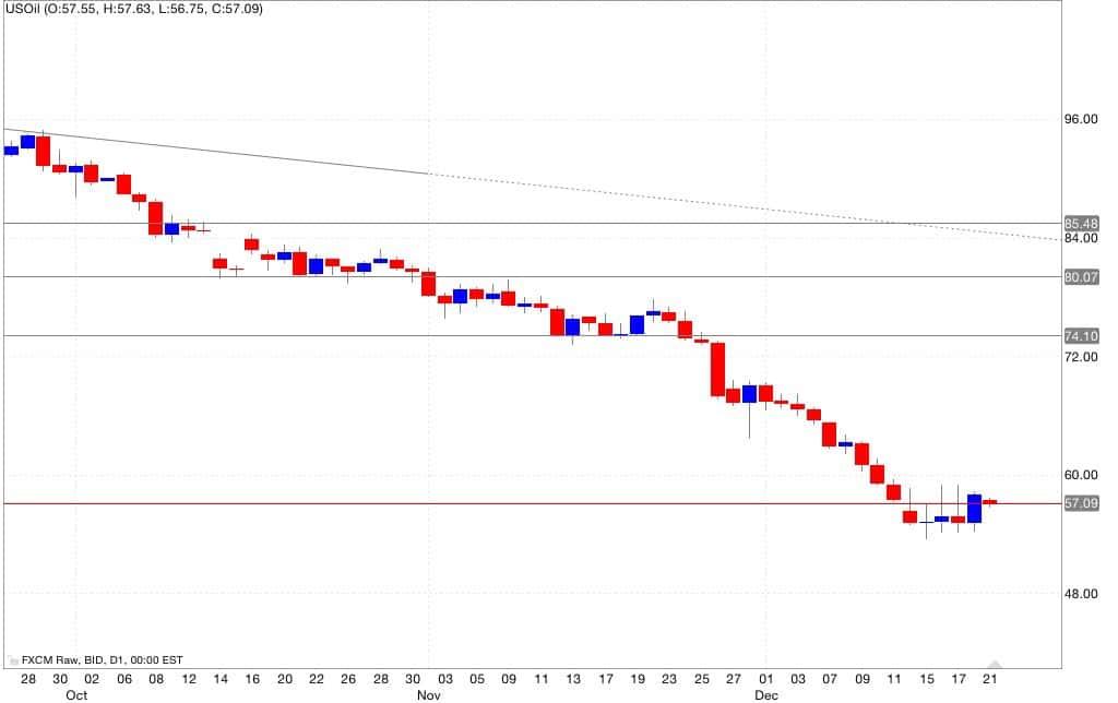 Petrolio analisi tecnica segnali di trading 22/12/2014
