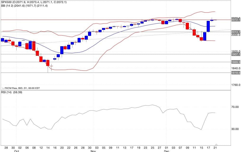 Sp&500 analisi tecnica segnali di trading indicatori 22/12/2014