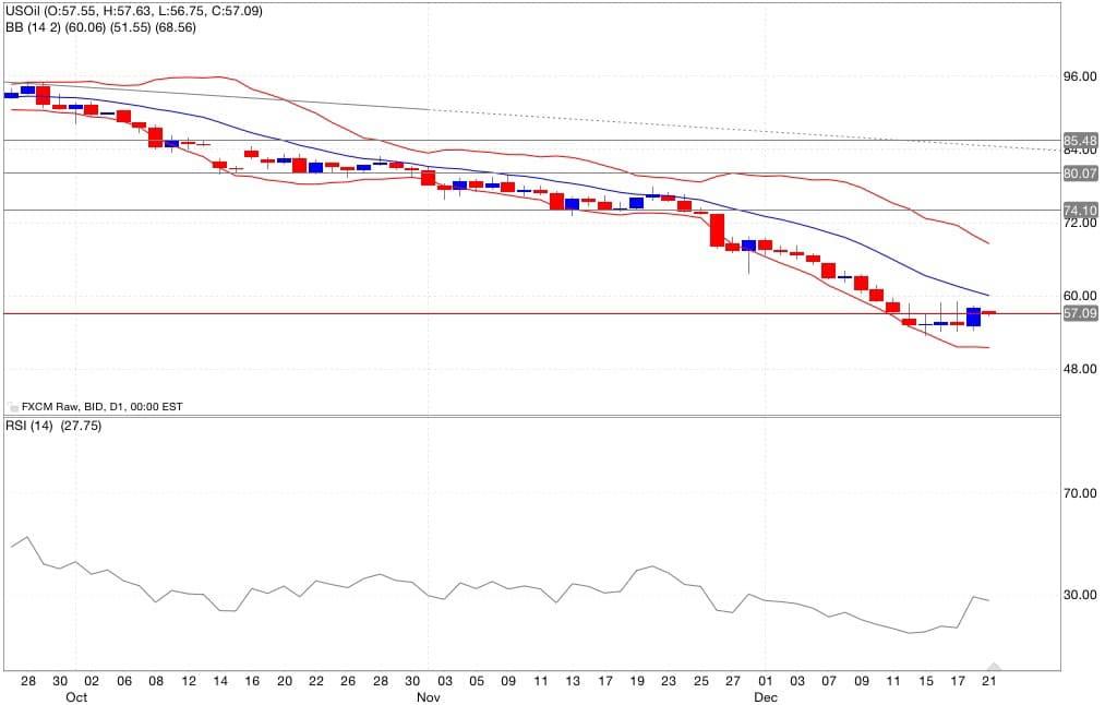 Petrolio analisi tecnica segnali di trading indicatori 22/12/2014