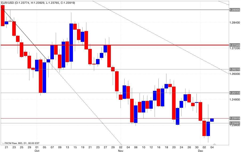eur/usd analisi tecnica segnali di trading 05/12/2014