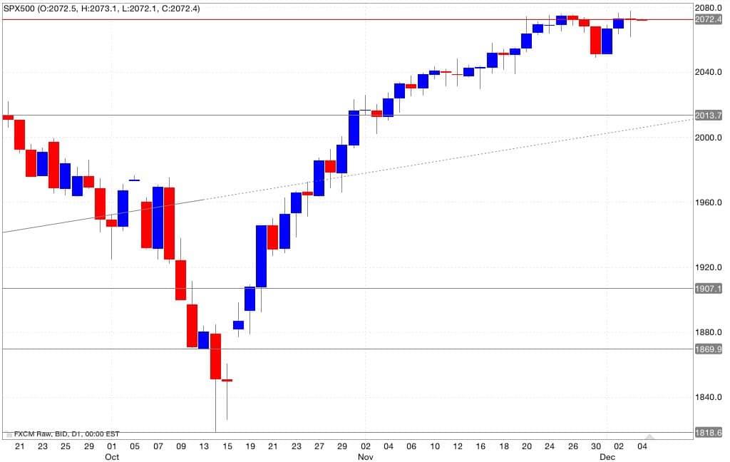 s&p500 analisi tecnica segnali di trading 05/12/2014