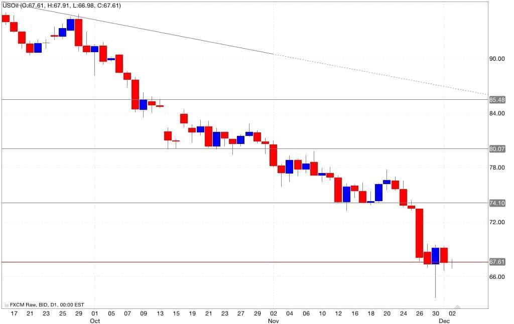 petrolio analisi tecnica segnali di trading 03/12/2014